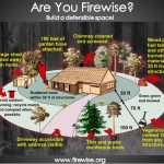 Firewise-graphic
